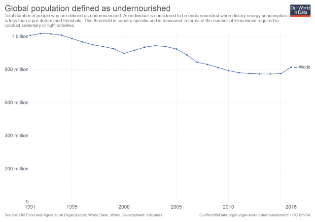 global-population-defined-as-undernourished