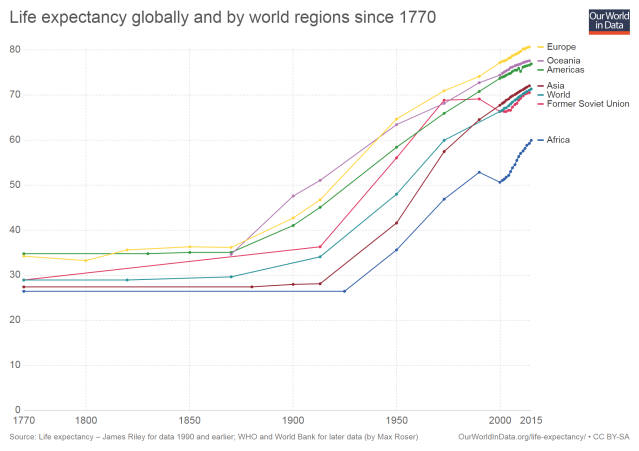 life-expectancy-globally-since-1770 (1)