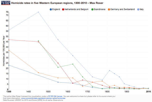 ourworldindata_homicide-rates-in-five-western-european-regions-1300-2010-–-max-roser (1)