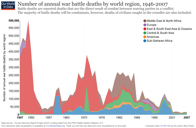 ourworldindata_war-deaths-by-world-region
