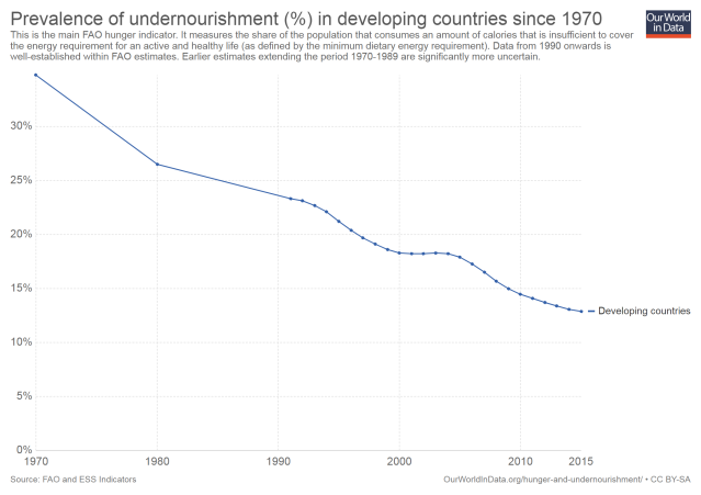 prevalence-of-undernourishment-in-developing-countries-since-1970