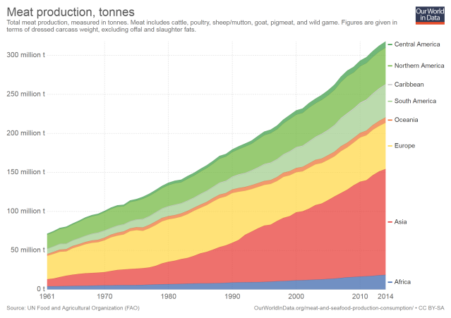 meat-production-tonnes