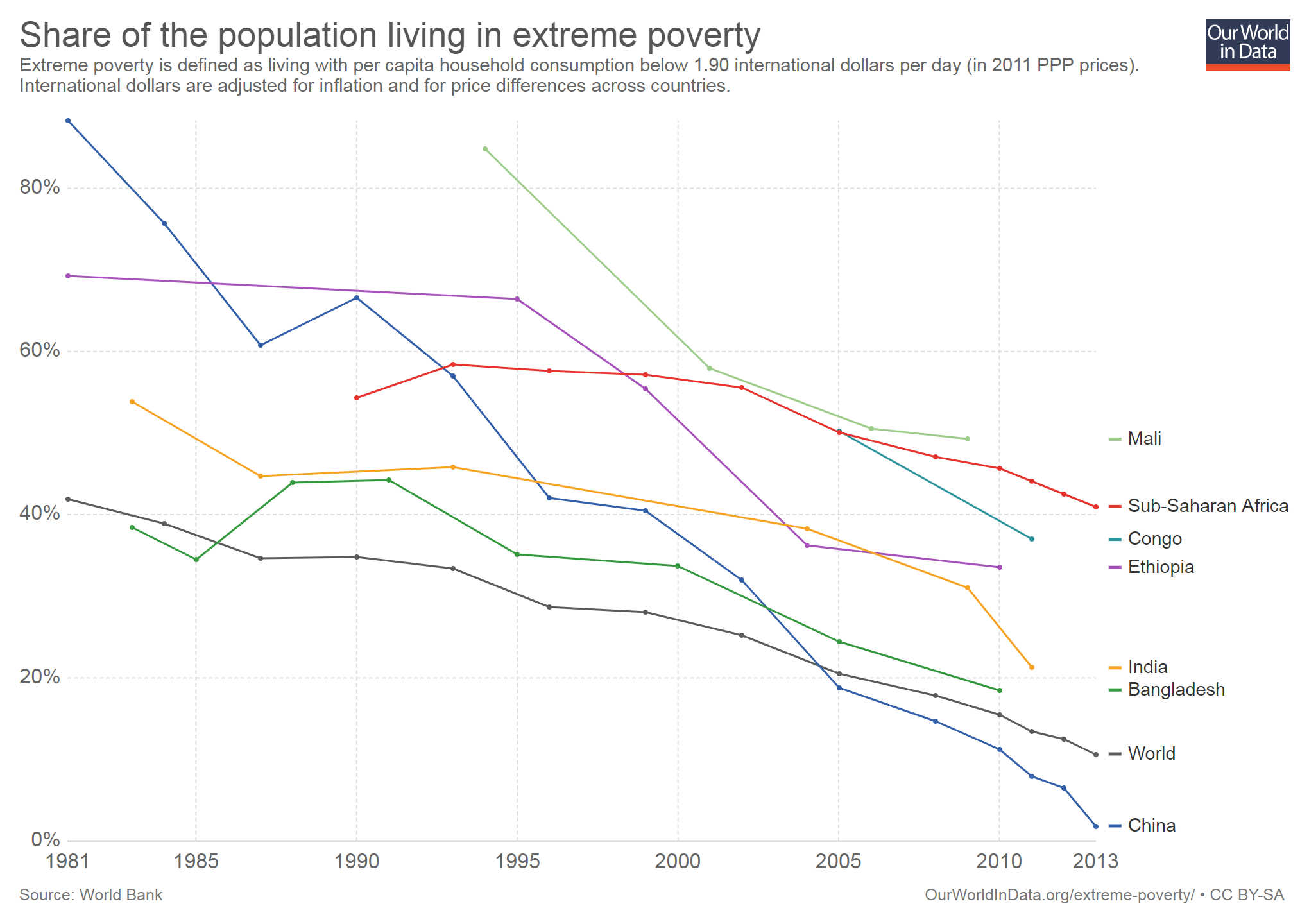 share-of-the-population-living-in-extreme-poverty (1)