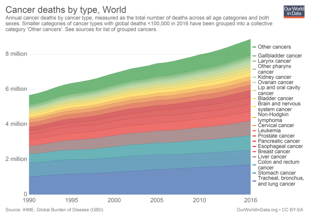 cancer-deaths-by-type-grouped