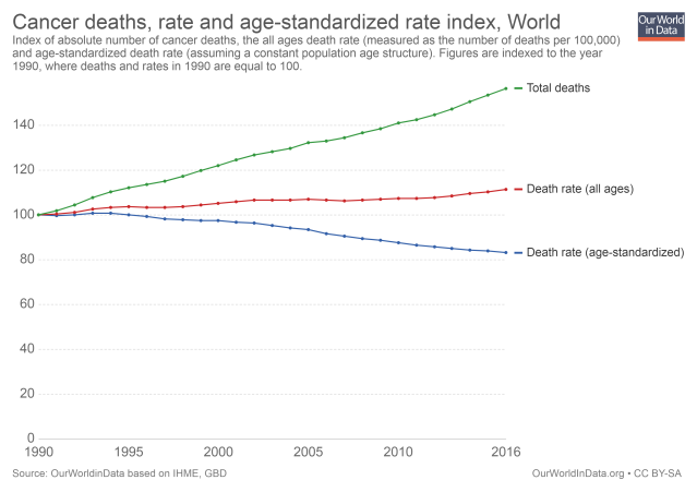cancer-deaths-rate-and-age-standardized-rate-index (1)