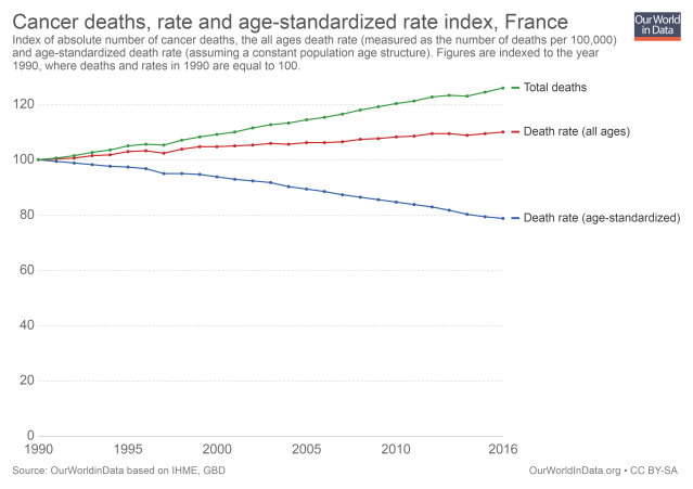 cancer-deaths-rate-and-age-standardized-rate-index
