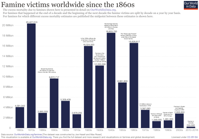 Famine-victims-since-1860s_March18.png