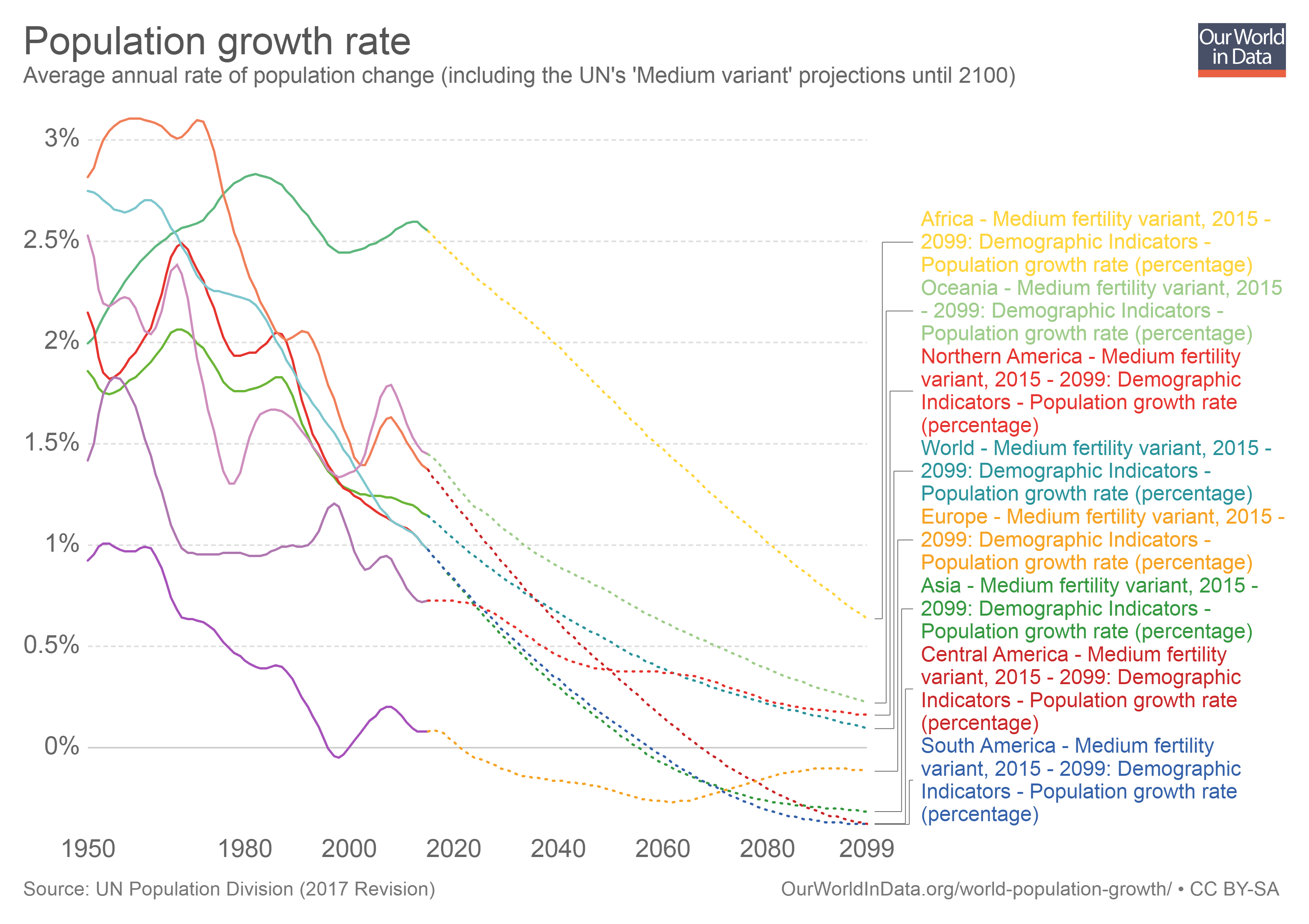 population-growth-rates.png