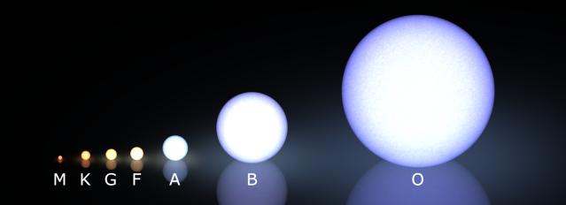 Morgan-Keenan_spectral_classification.png